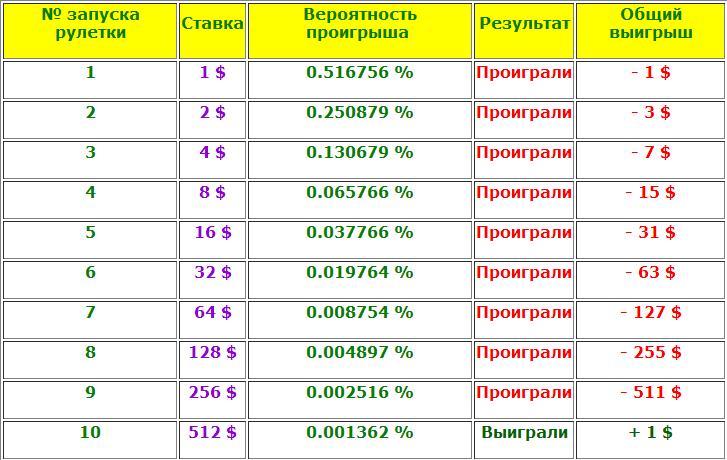 sistema-ruletka.png